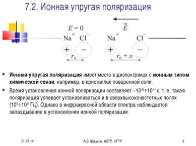 * А.В. Шишкин, АЭТУ, НГТУ * 7.2. Ионная упругая поляризация Ионная упругая по...