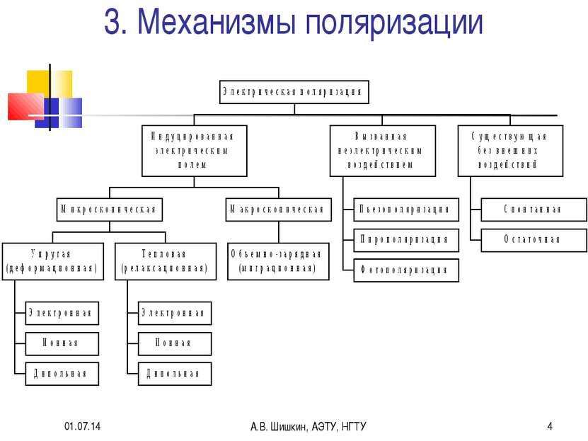 * А.В. Шишкин, АЭТУ, НГТУ * 3. Механизмы поляризации А.В. Шишкин, АЭТУ, НГТУ