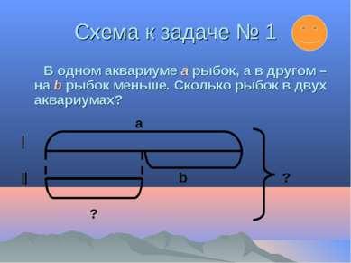 Схема к задаче № 1 В одном аквариуме a рыбок, а в другом – на b рыбок меньше....