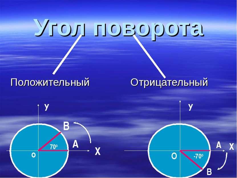 Угол поворота Положительный Отрицательный В А А В 700 -700 Х У У Х o O