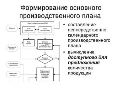 Формирование основного производственного плана составление непосредственно ка...