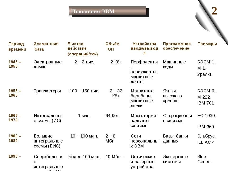 Поколения ЭВМ Период времени Элементная база Быстро действие (операций/сек) О...