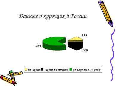 Данные о курящих в России