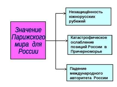 Незащищённость южнорусских рубежей Катастрофическое ослабление позиций России...