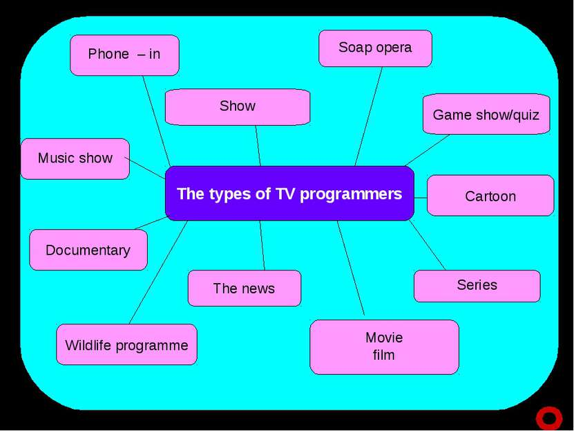 The types of TV programmers Phone – in Game show/quiz Soap opera Show Cartoon...
