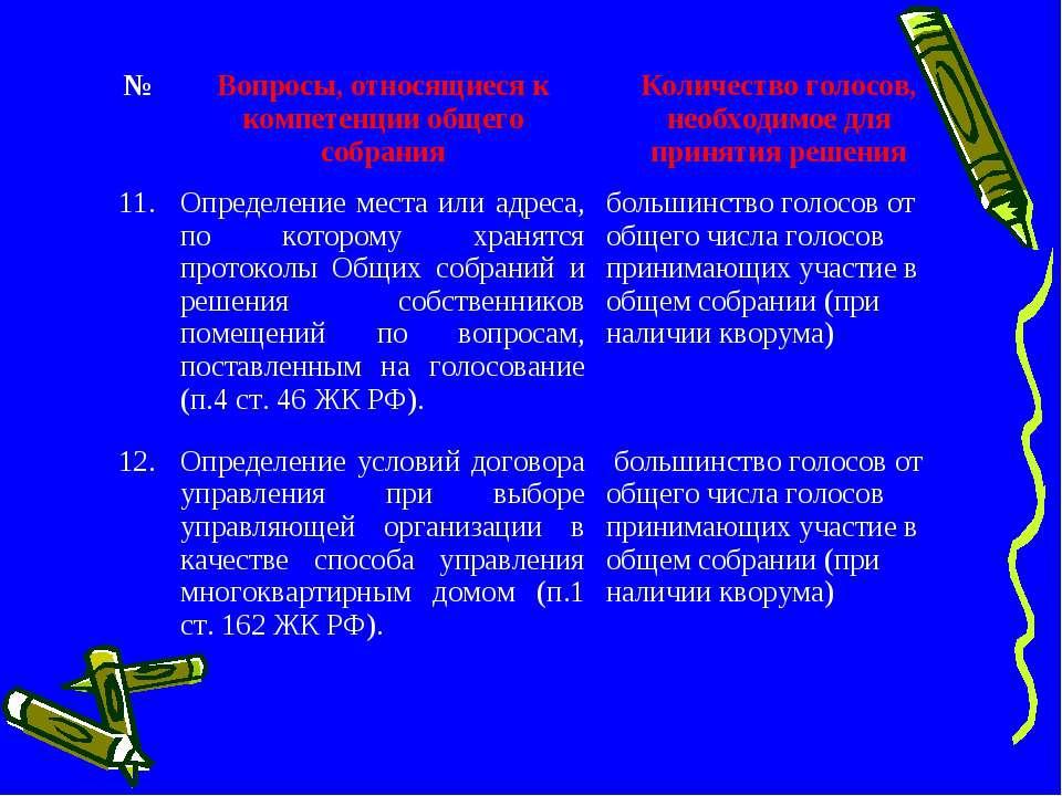№ Вопросы, относящиеся к компетенции общего собрания Количество голосов, необ...