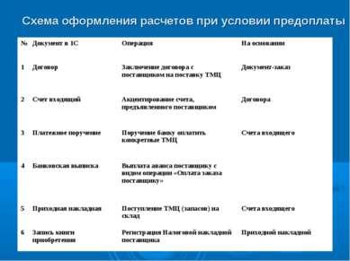 Схема оформления расчетов при условии предоплаты