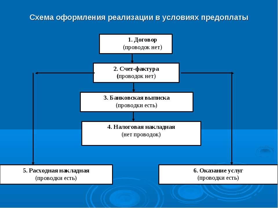 Схема оформления реализации в условиях предоплаты