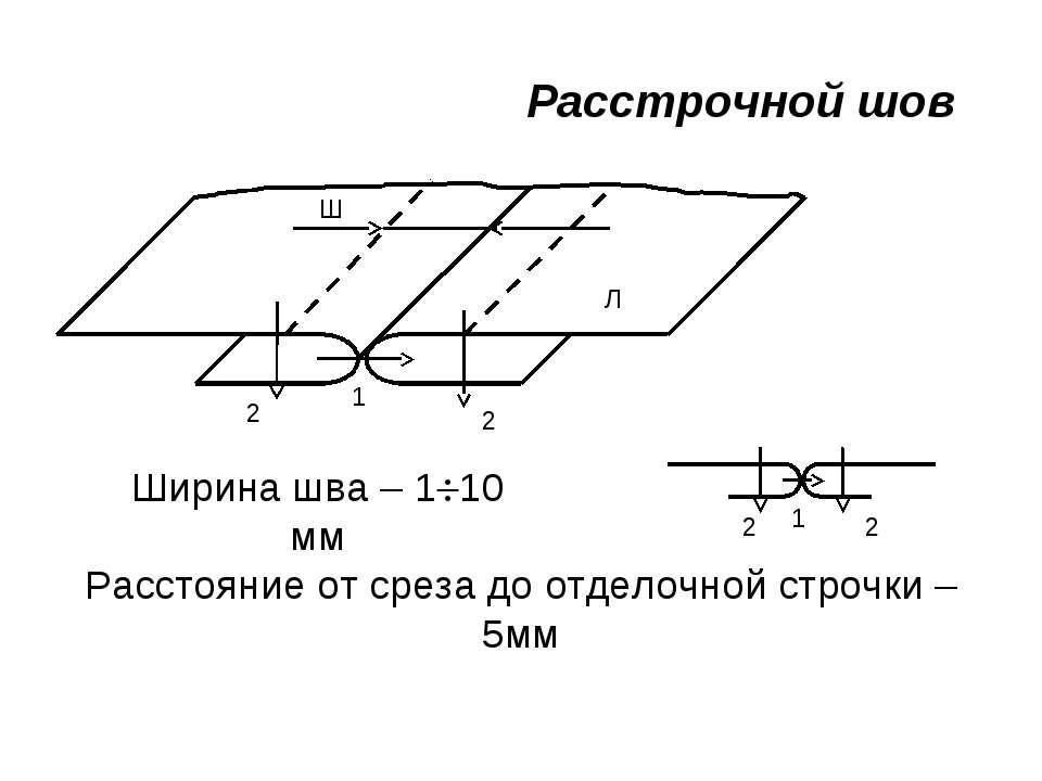 Расстрочной шов Ширина шва – 1 10 мм Ш Расстояние от среза до отделочной стро...