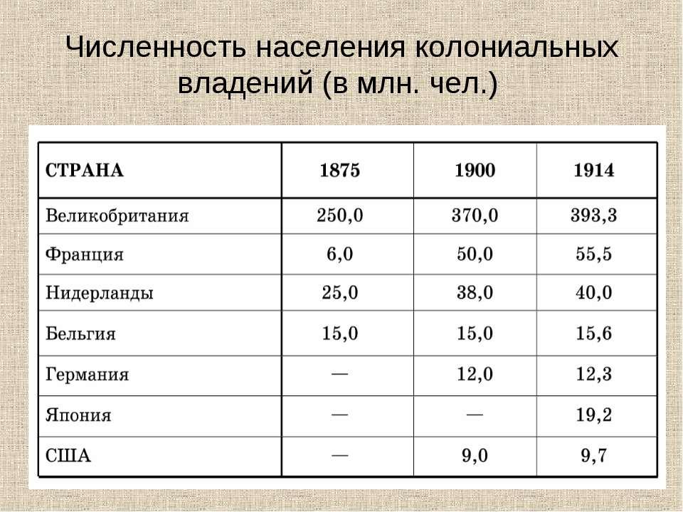 Численность населения колониальных владений (в млн. чел.)
