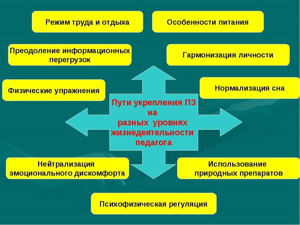 Пути укрепления ПЗ на разных уровнях жизнедеятельности педагога Режим труда и...