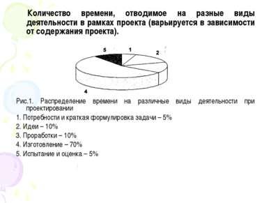 Количество времени, отводимое на разные виды деятельности в рамках проекта (в...