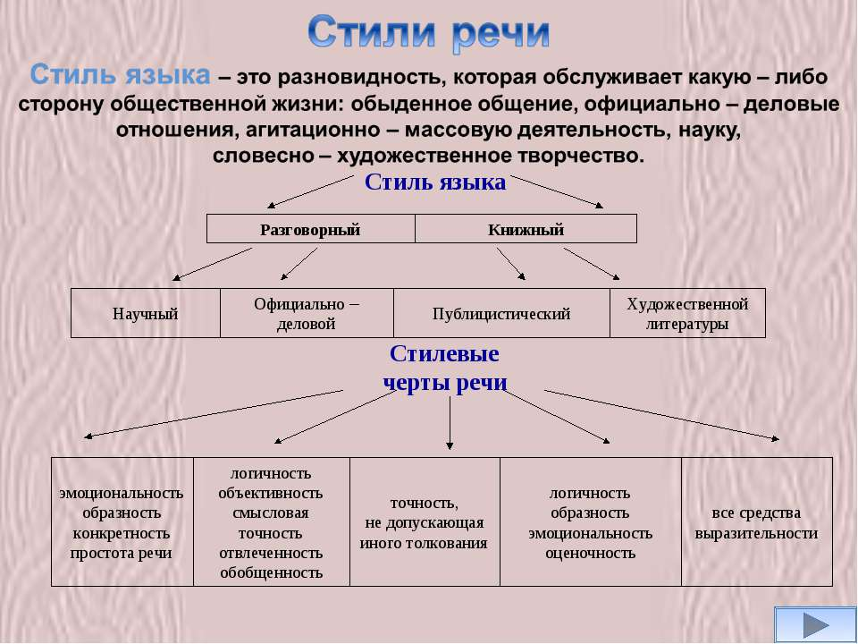 Стиль языка Книжный Разговорный Художественной литературы Публицистический Оф...