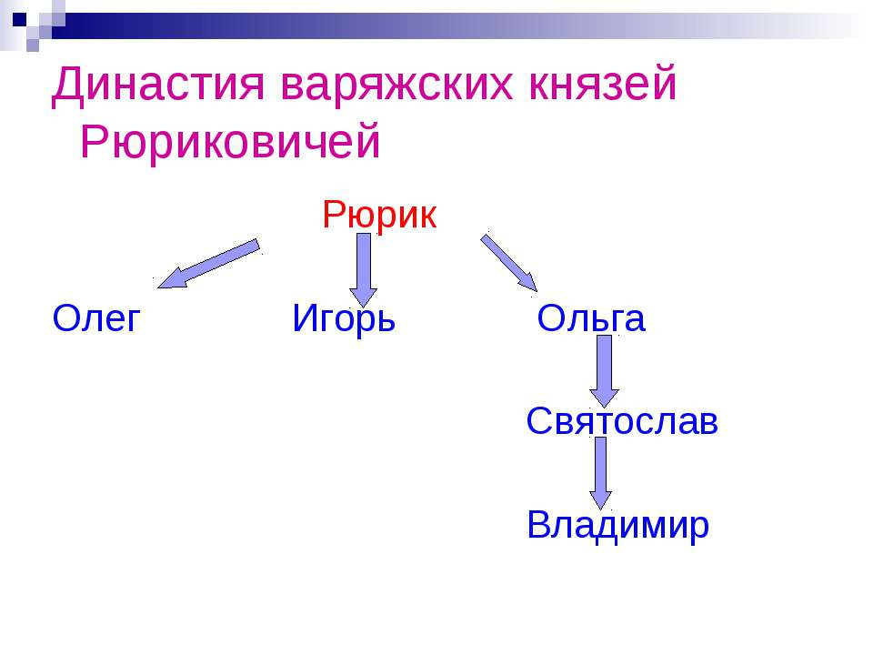 Династия варяжских князей Рюриковичей Рюрик Олег Игорь Ольга Святослав Владимир