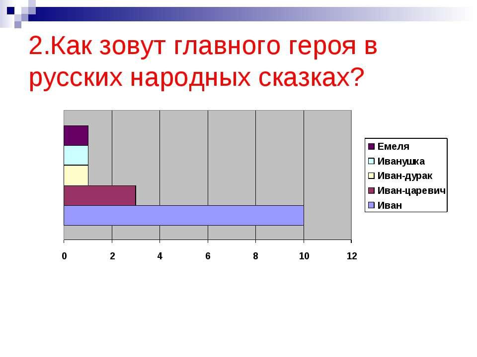 2.Как зовут главного героя в русских народных сказках?