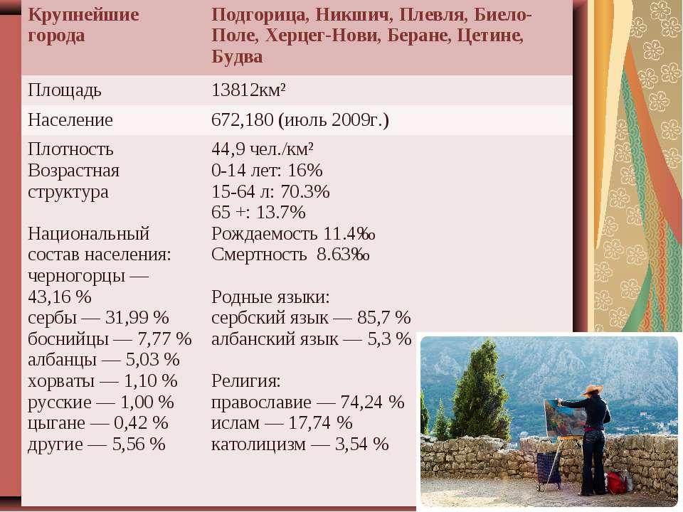 Крупнейшие города Подгорица, Никшич, Плевля, Биело-Поле, Херцег-Нови, Беране,...