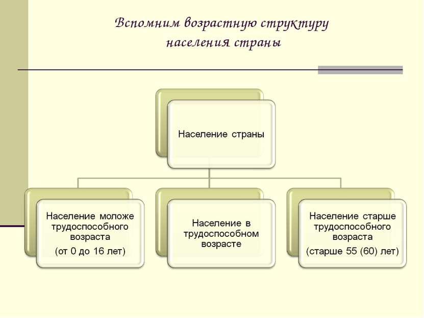 Вспомним возрастную структуру населения страны
