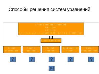 Способ сложения (алгоритм) Уравнять модули коэффициентов при какой-нибудь пер...