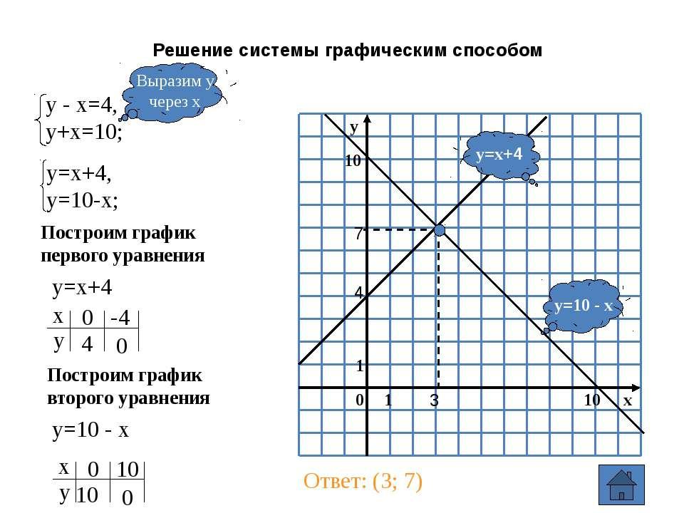 Примеры решения систем рациональных уравнений (метод подстановки) Из второго ...