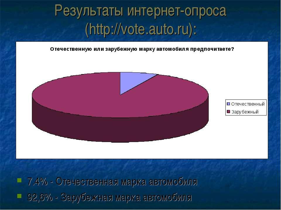 Результаты интернет-опроса (http://vote.auto.ru): 7.4% - Отечественная марка ...