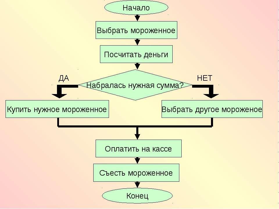 алгоритм приготовления яичницы блок схема