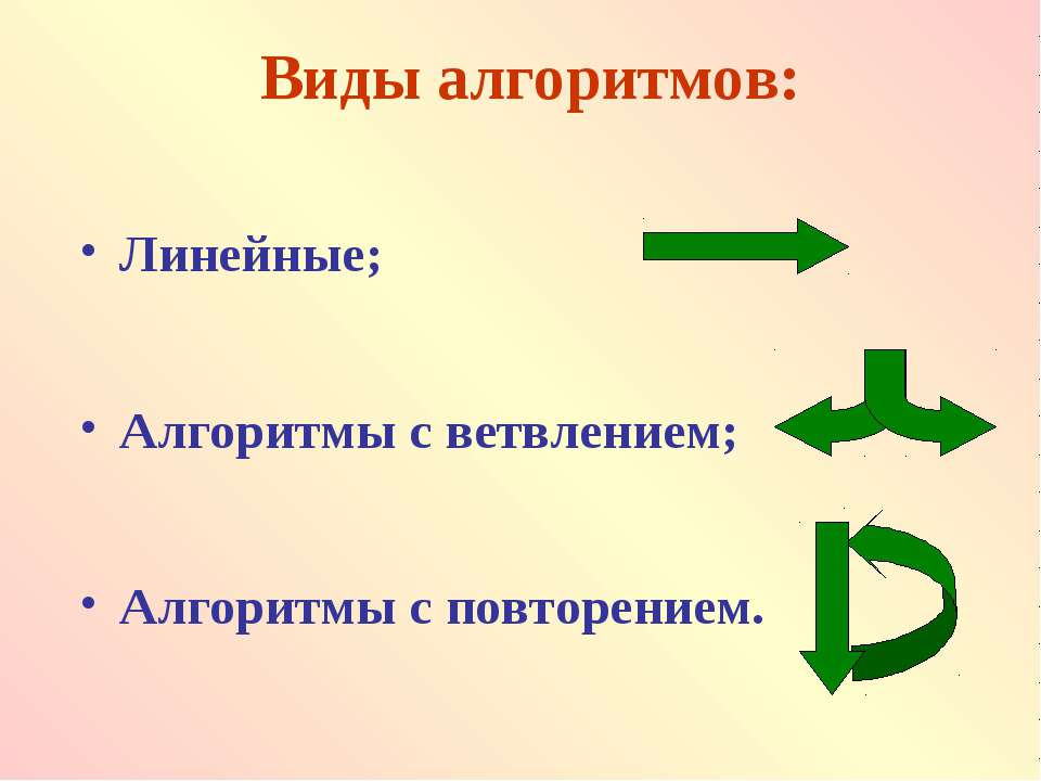 Виды алгоритмов: Линейные; Алгоритмы с ветвлением; Алгоритмы с повторением.