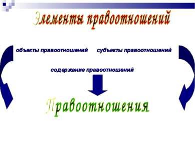 объекты правоотношений субъекты правоотношений содержание правоотношений