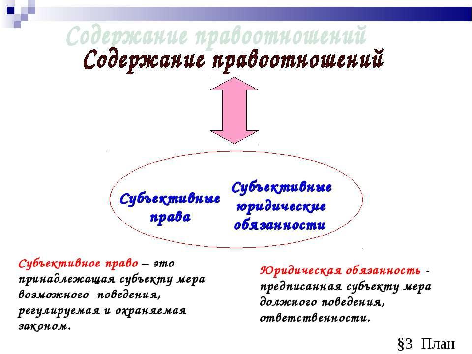 Субъективные права Субъективные юридические обязанности Субъективное право – ...