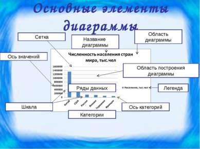 Основные элементы диаграммы Ряды данных Категории Область диаграммы Область п...