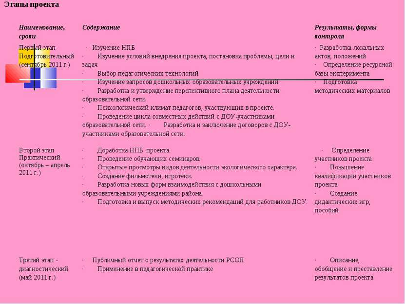 Этапы проекта Наименование, сроки Содержание Результаты, формы контроля Первы...