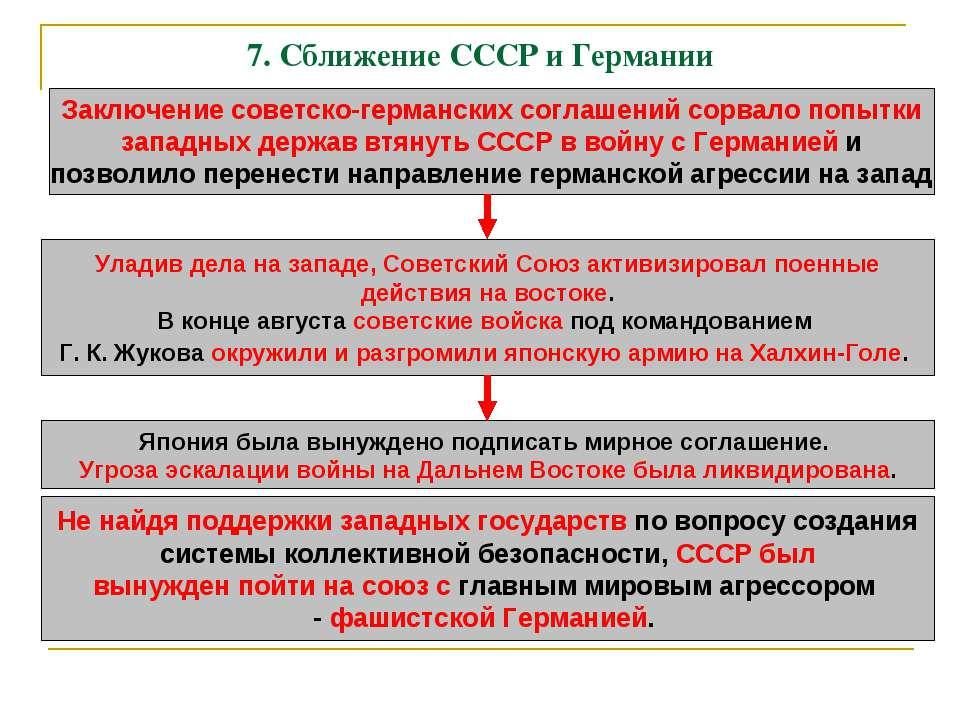 Внешняя политика ссср в курс на мирное сосуществование политика разрядки международной напряжённости ряд советско