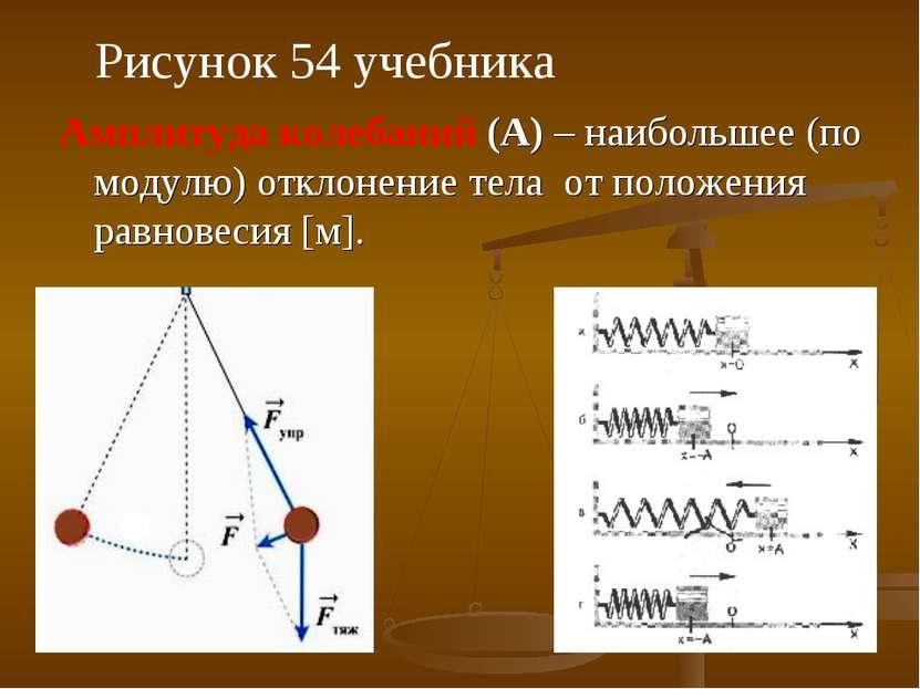 Амплитуда колебаний (А) – наибольшее (по модулю) отклонение тела от положения...