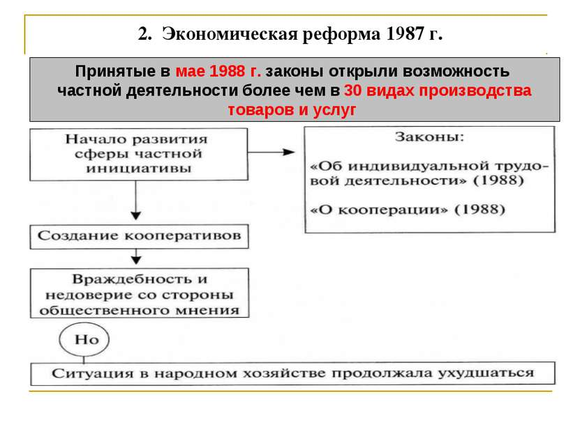 2. Экономическая реформа 1987 г. Принятые в мае 1988 г. законы открыли возмо...