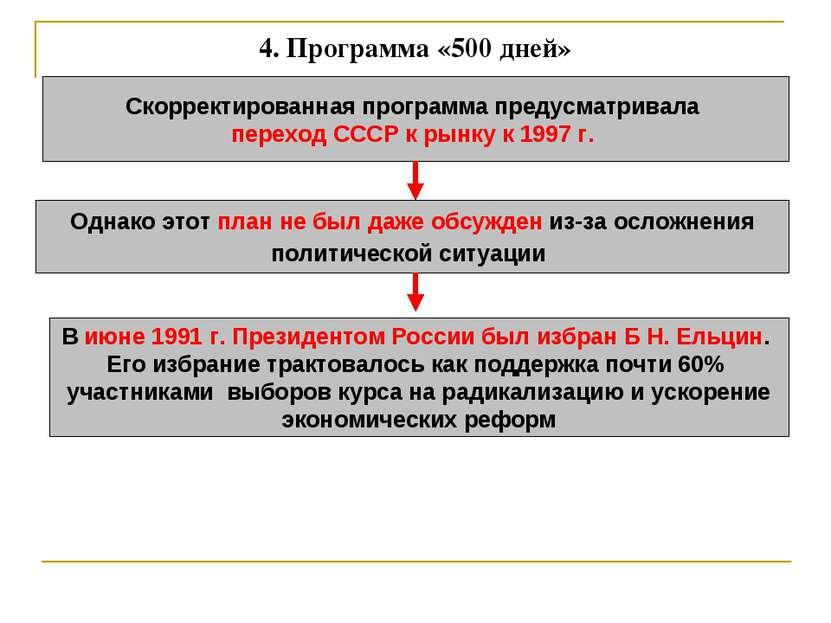 4. Программа «500 дней» Скорректированная программа предусматривала переход С...