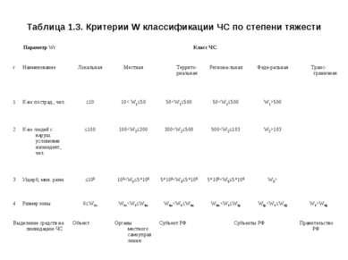 Таблица 1.3. Критерии W классификации ЧС по степени тяжести Параметр Wr Класс...