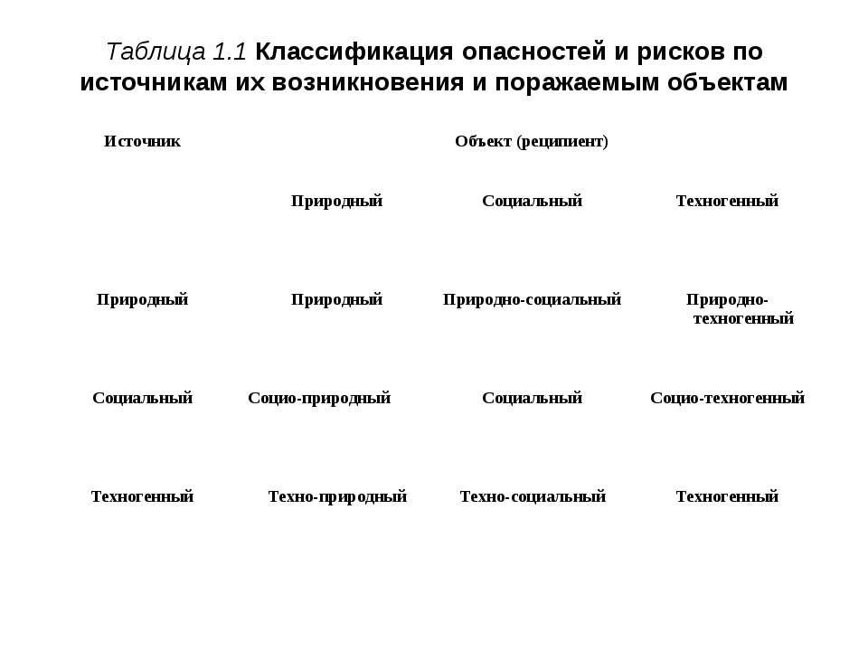 Таблица 1.1 Классификация опасностей и рисков по источникам их возникновения ...