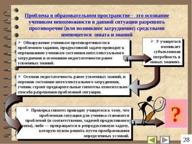 Проверка гипотез приводит учащегося к тому, что проблемная ситуация для учени...