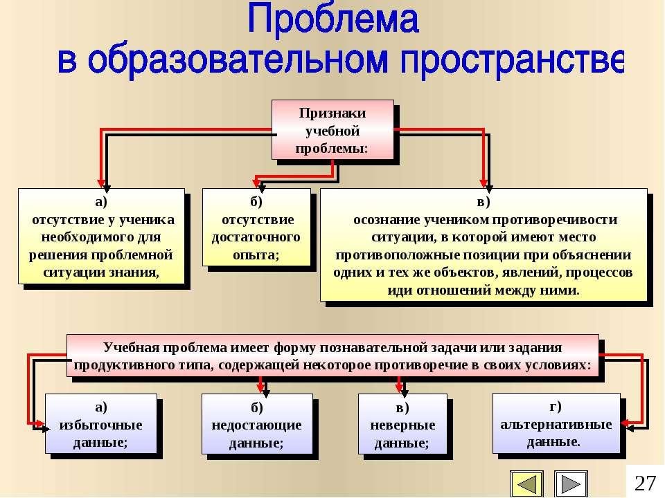 г) альтернативные данные. Признаки учебной проблемы: а) отсутствие у ученика ...