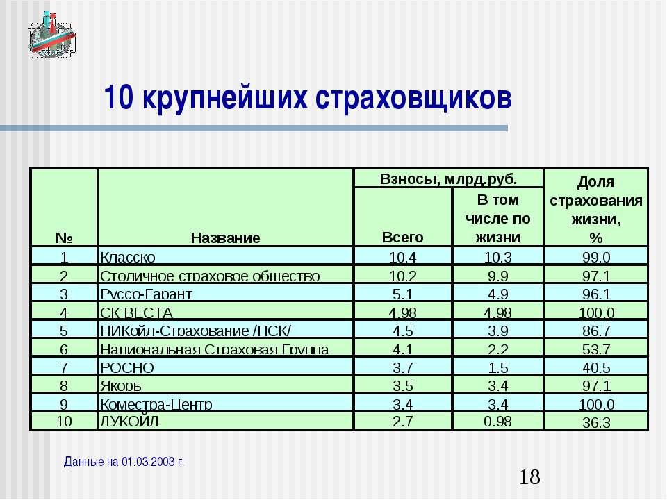 10 крупнейших страховщиков Данные на 01.03.2003 г.