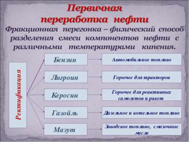 Ректификация Лигроин Бензин Керосин Газойль Мазут Автомобильное топливо Завод...