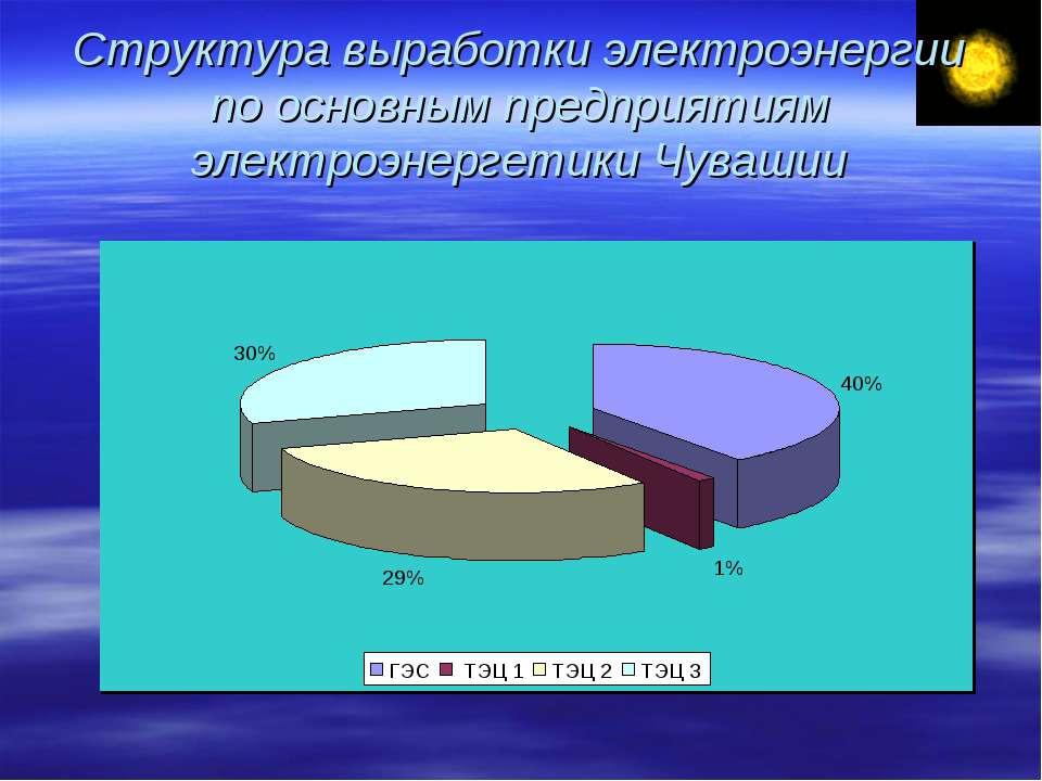 Структура выработки электроэнергии по основным предприятиям электроэнергетики...