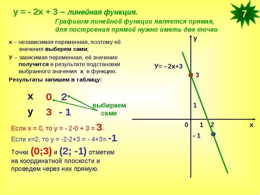 у = - 2х + 3 – линейная функция. Графиком линейной функции является прямая, д...