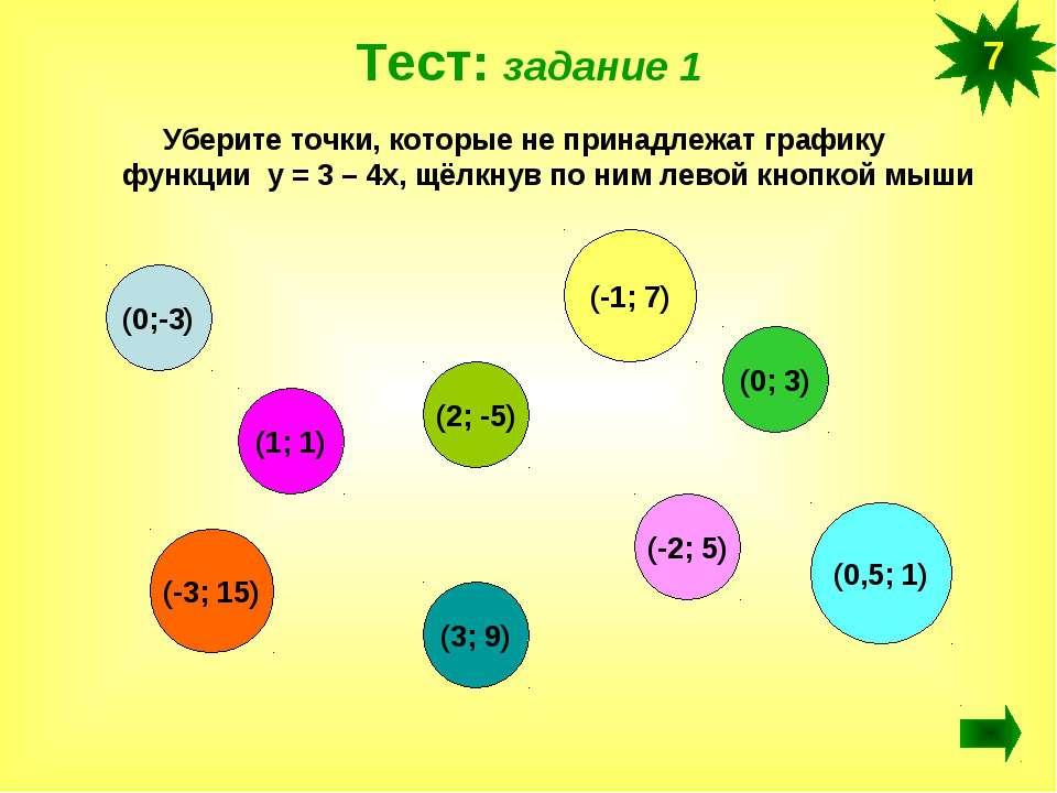 Тест: задание 1 Уберите точки, которые не принадлежат графику функции у = 3 –...