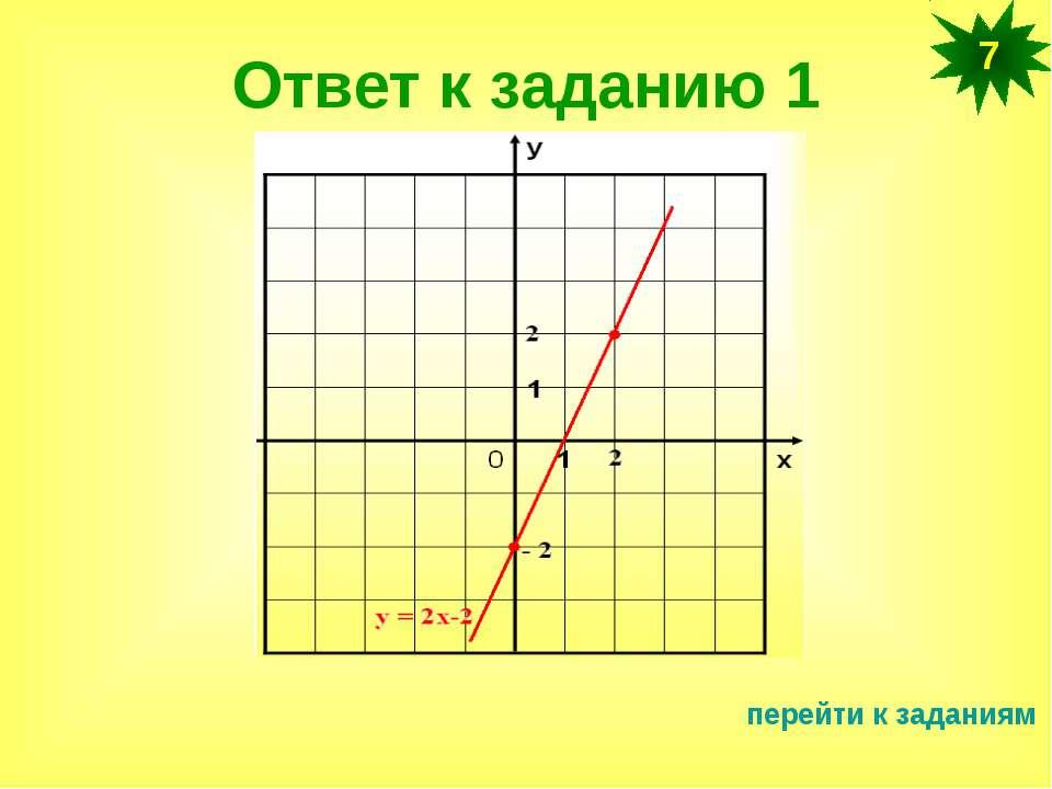 Тест график линейной функции