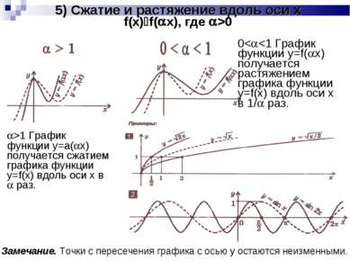 5) Сжатие и растяжение вдоль оси x f(x) f( x), где >0 >1 График функции y=а( ...