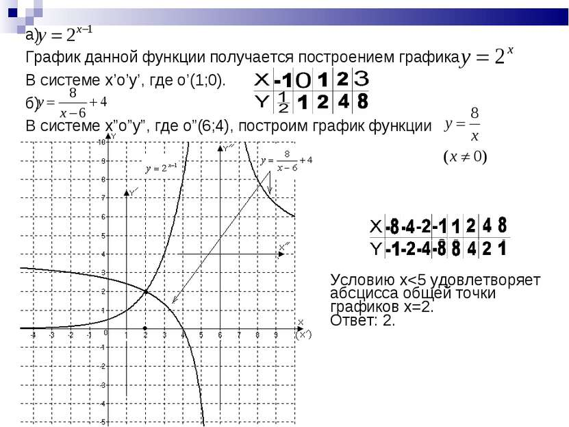 а) График данной функции получается построением графика В системе x'o'y', где...