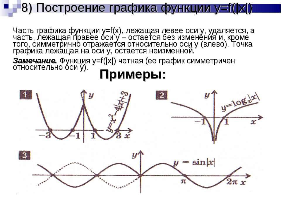 8) Построение графика функции y=f(|x|) Часть графика функции y=f(x), лежащая ...