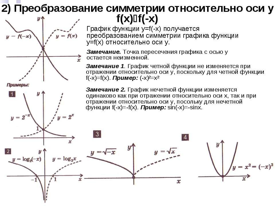 2) Преобразование симметрии относительно оси y f(x) f(-x) График функции y=f(...