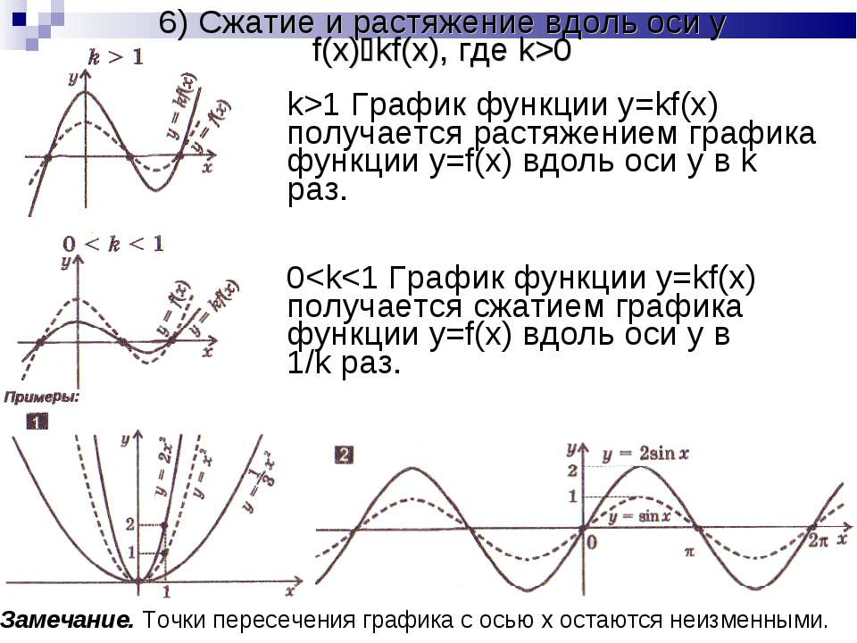 6) Сжатие и растяжение вдоль оси y f(x) kf(x), где k>0 k>1 График функции y=k...