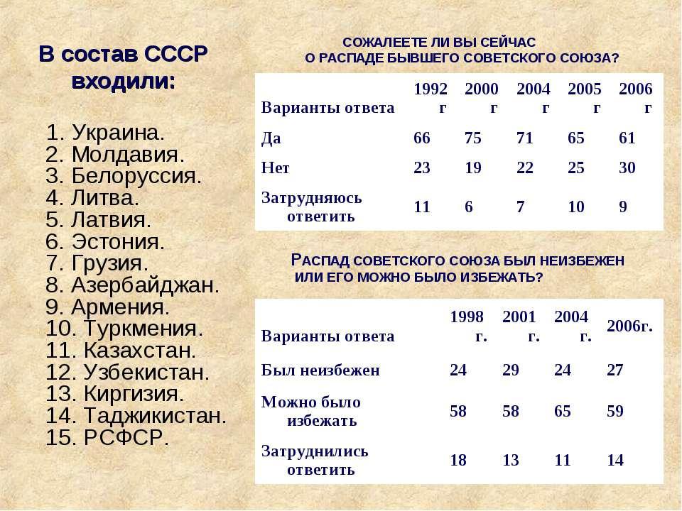 В состав СССР входили: 1. Украина. 2. Молдавия. 3. Белоруссия. 4. Литва. 5. Л...